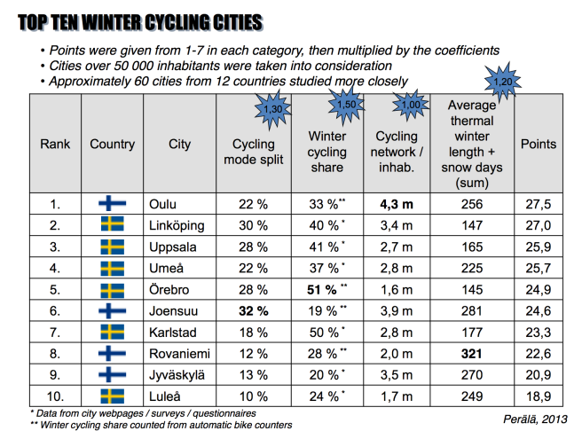 Before WCC Oulu, Timo Perälä collected some data about winter cycling mostly from Scandinavian traffic surveys and reports. Still, this is not a complete picture of winter cycling around the world. Slide from Timo Perälä's presentation.